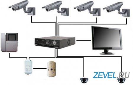 Системы охраны дома